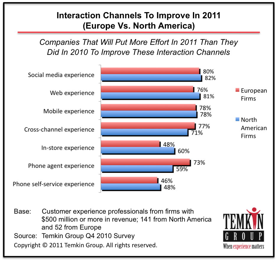 Social Media Powers Customer Experience (2/2)